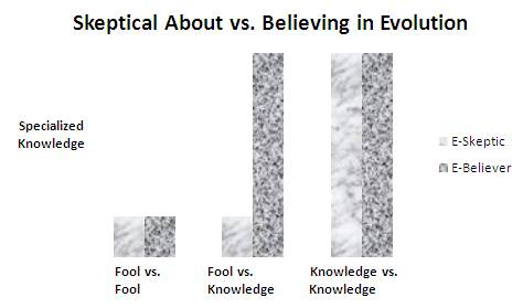 skeptical vs. believing